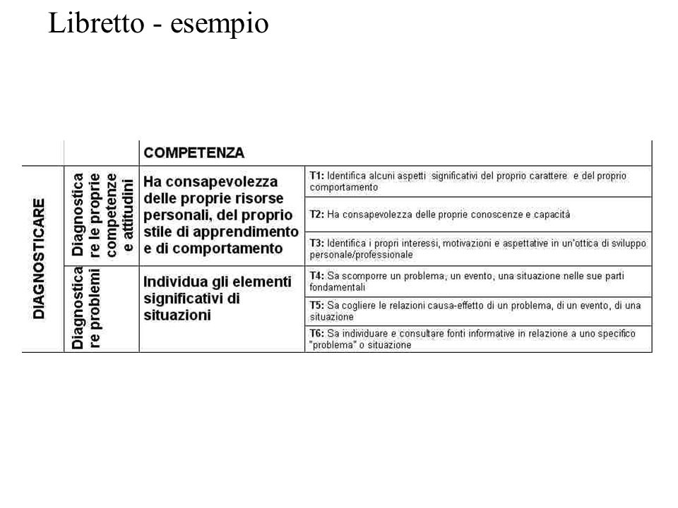 Libretto - esempio