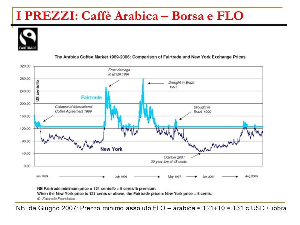 I PREZZI: Caffè Arabica – Borsa e FLO