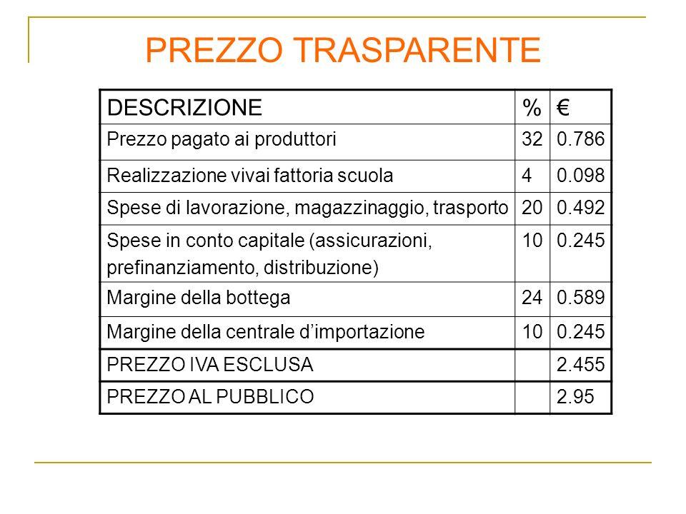 PREZZO TRASPARENTE DESCRIZIONE % € Prezzo pagato ai produttori 32