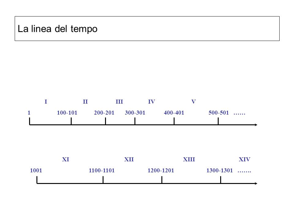 La linea del tempo 1 100-101 200-201 300-301 400-401 500-501 ……