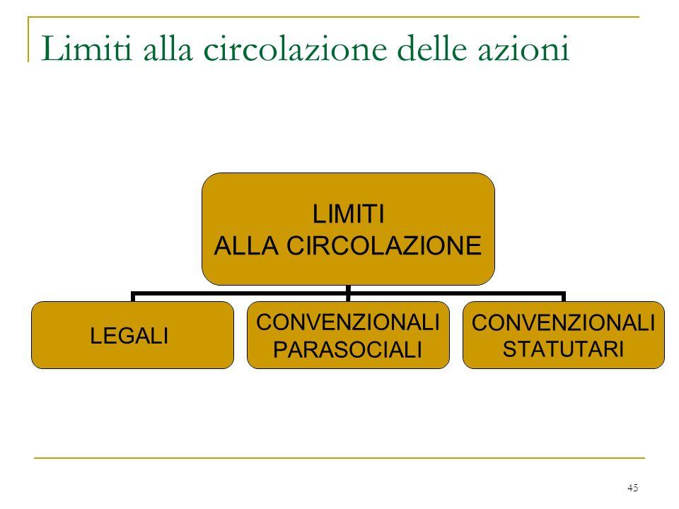 … segue per quanto riguarda i diritti patrimoniali limite del DIVIETO DI PATTO LEONINO. (art. 2265)