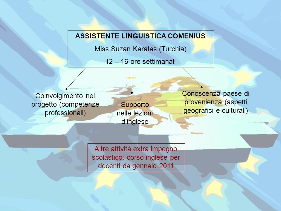 ASSISTENTE LINGUISTICA COMENIUS Miss Suzan Karatas (Turchia)