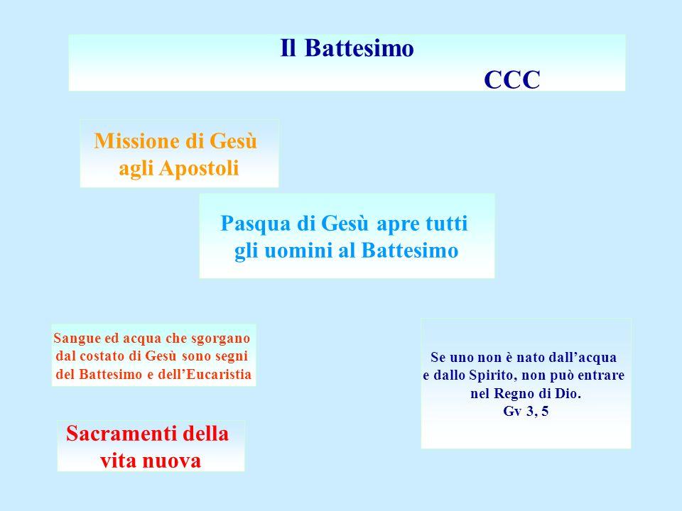 Il Battesimo CCC Missione di Gesù agli Apostoli