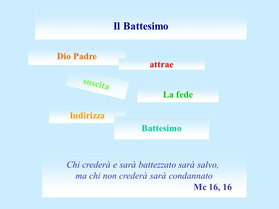 Il Battesimo Dio Padre attrae suscita La fede Indirizza Battesimo