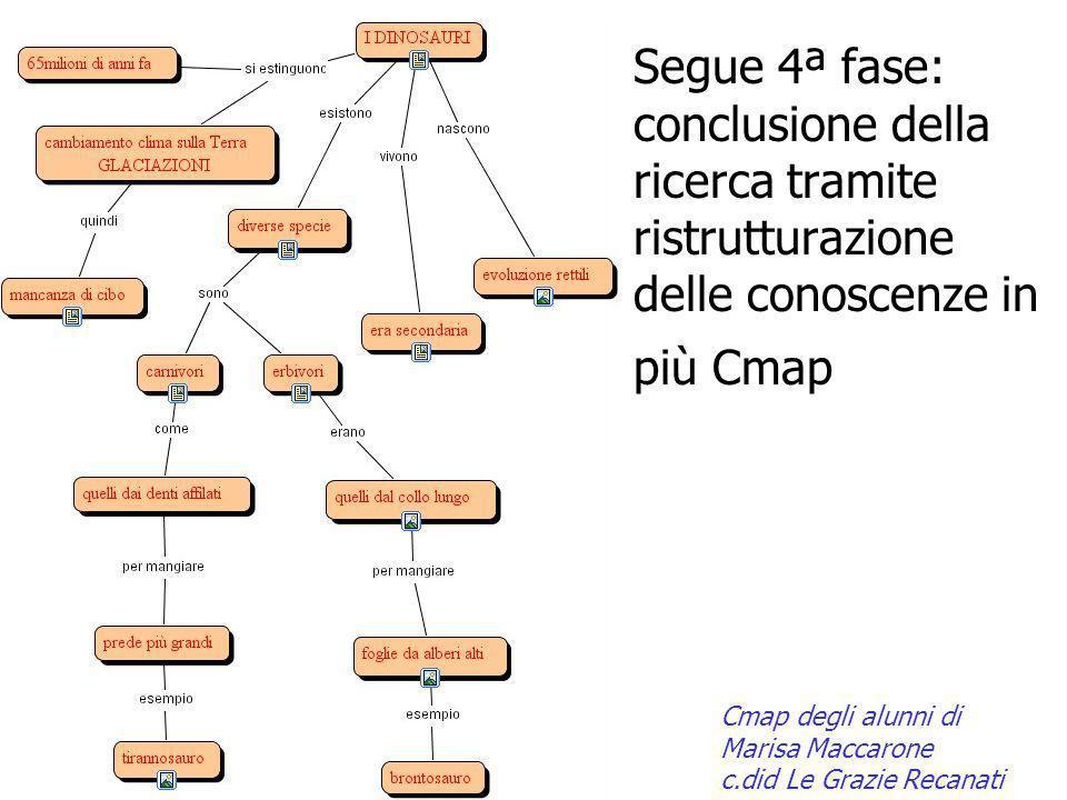 Segue 4ª fase: conclusione della ricerca tramite ristrutturazione delle conoscenze in più Cmap