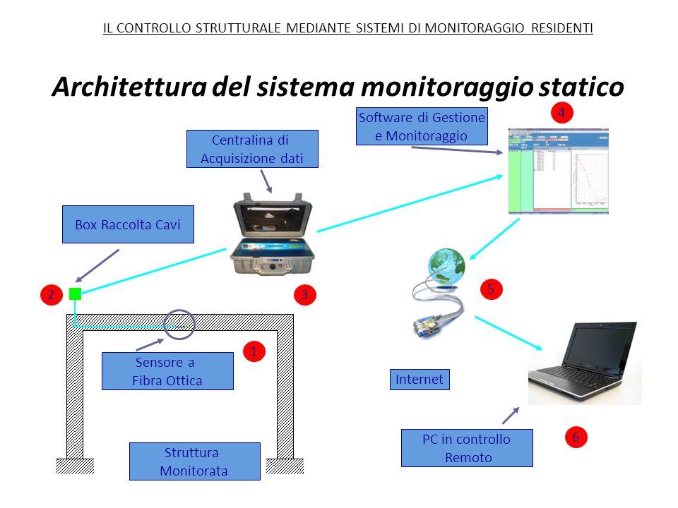Architettura del sistema monitoraggio statico