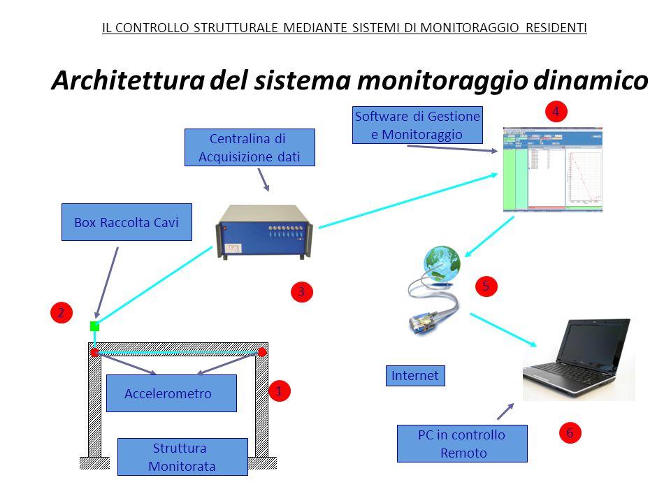 Architettura del sistema monitoraggio dinamico