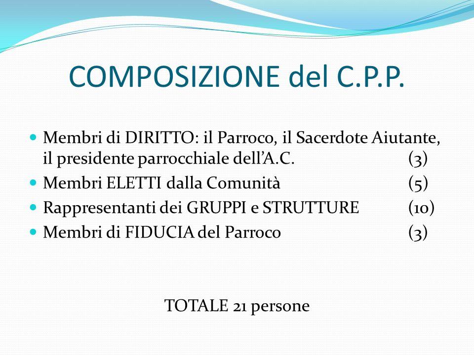 COMPOSIZIONE del C.P.P. Membri di DIRITTO: il Parroco, il Sacerdote Aiutante, il presidente parrocchiale dell'A.C. (3)