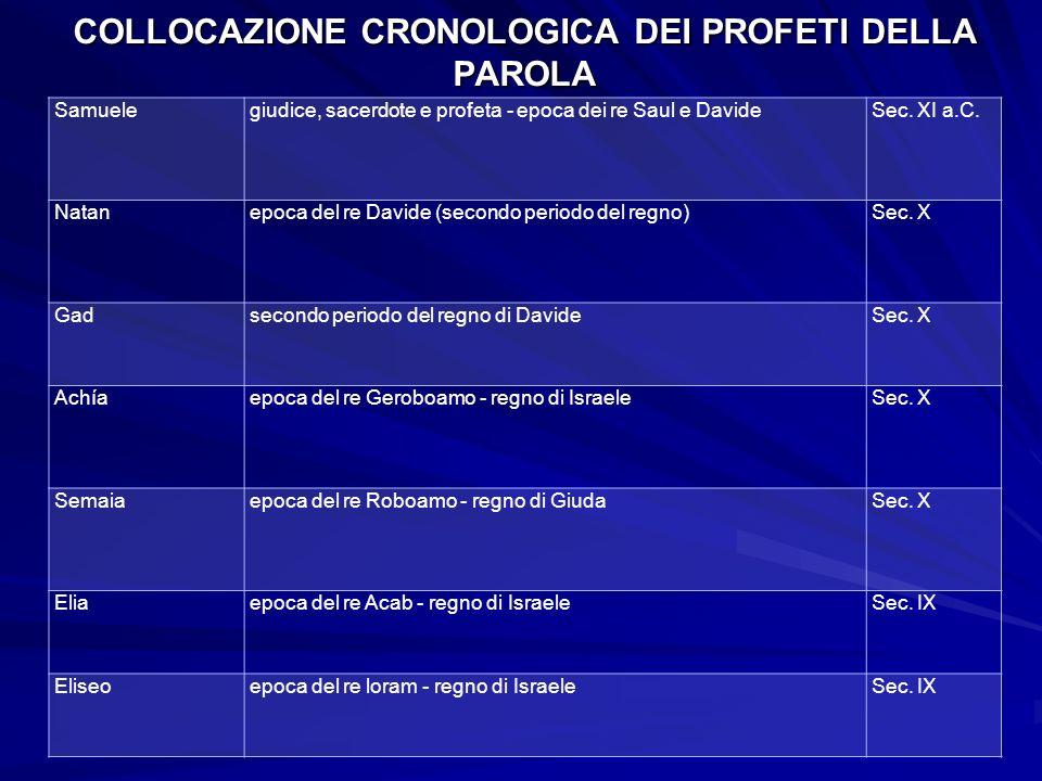 COLLOCAZIONE CRONOLOGICA DEI PROFETI DELLA PAROLA