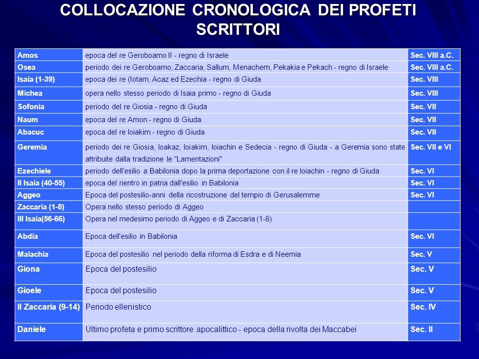 COLLOCAZIONE CRONOLOGICA DEI PROFETI SCRITTORI