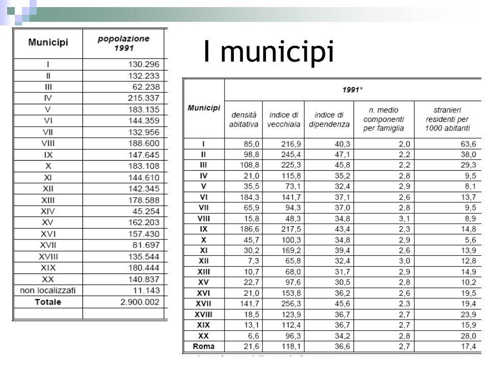 I municipi
