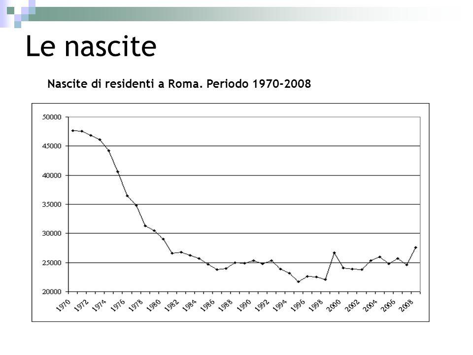Nascite di residenti a Roma. Periodo 1970-2008