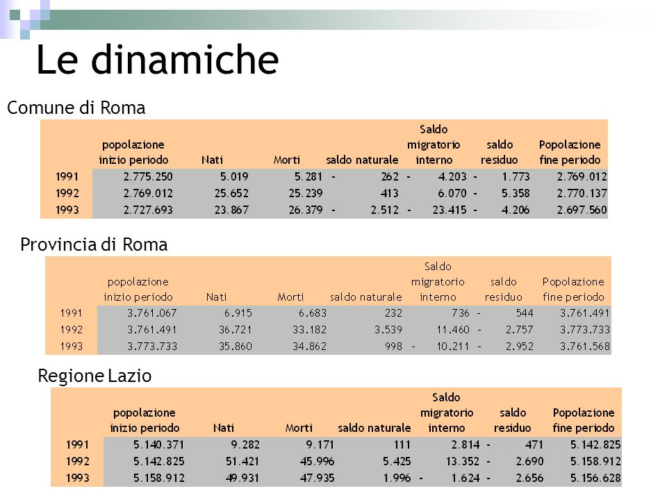 Le dinamiche Comune di Roma Provincia di Roma Regione Lazio