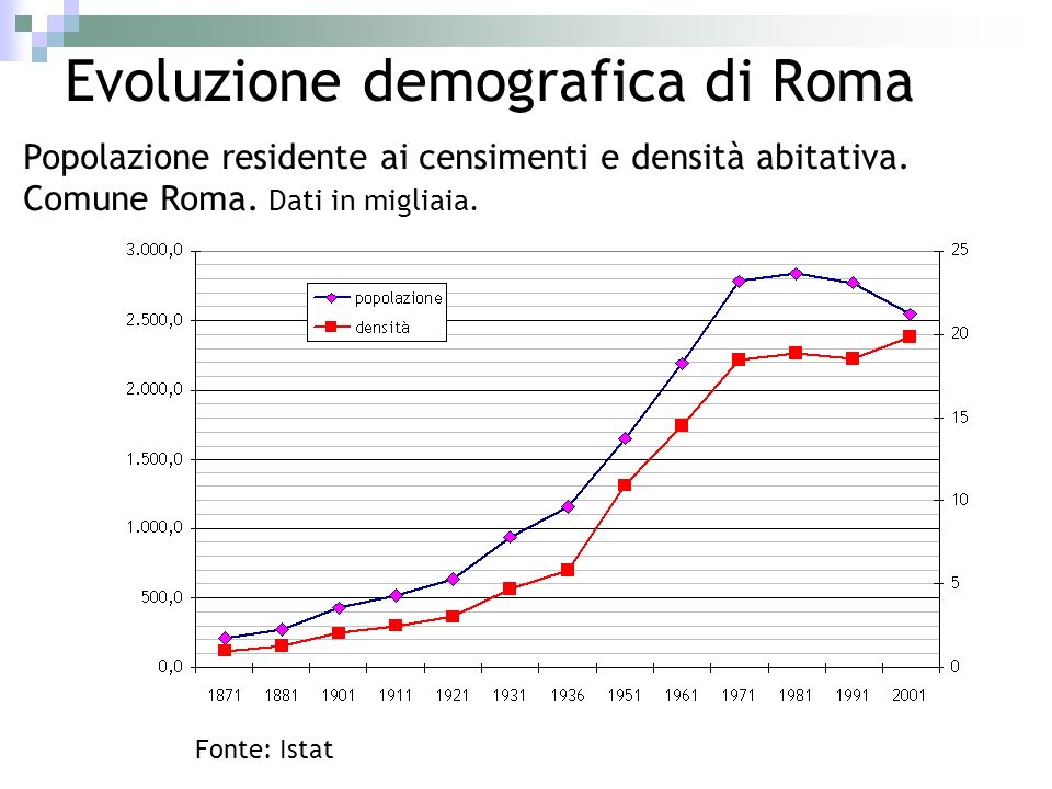 Evoluzione demografica di Roma