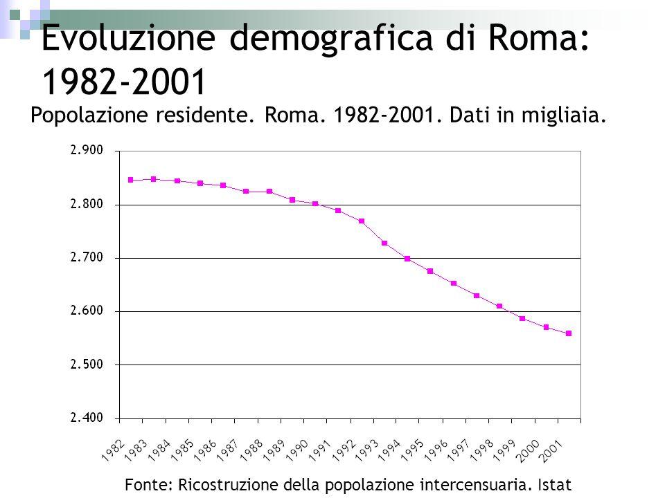 Evoluzione demografica di Roma: 1982-2001