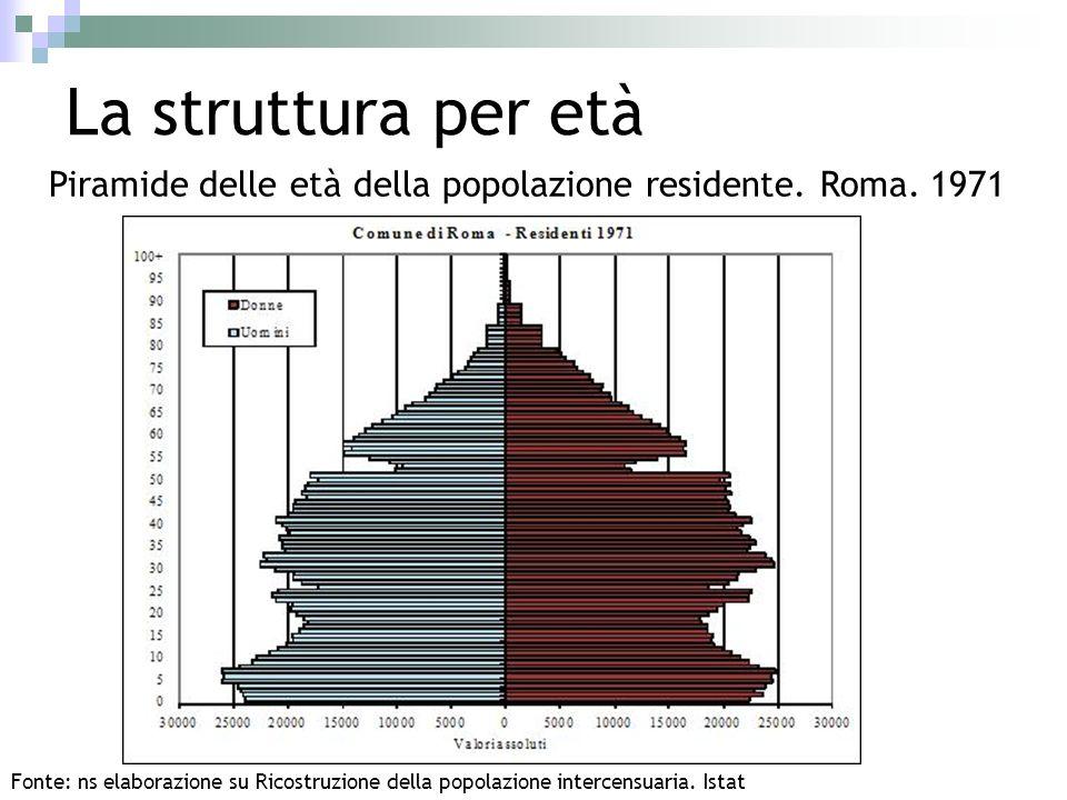La struttura per età Piramide delle età della popolazione residente. Roma. 1971.