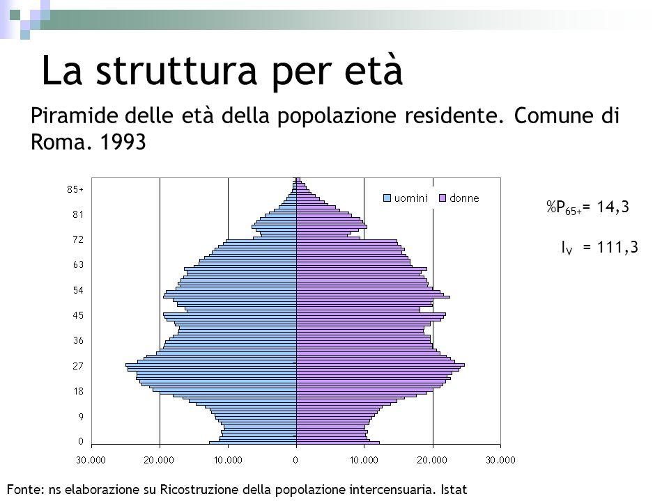 La struttura per età Piramide delle età della popolazione residente. Comune di Roma. 1993. %P65+= 14,3.