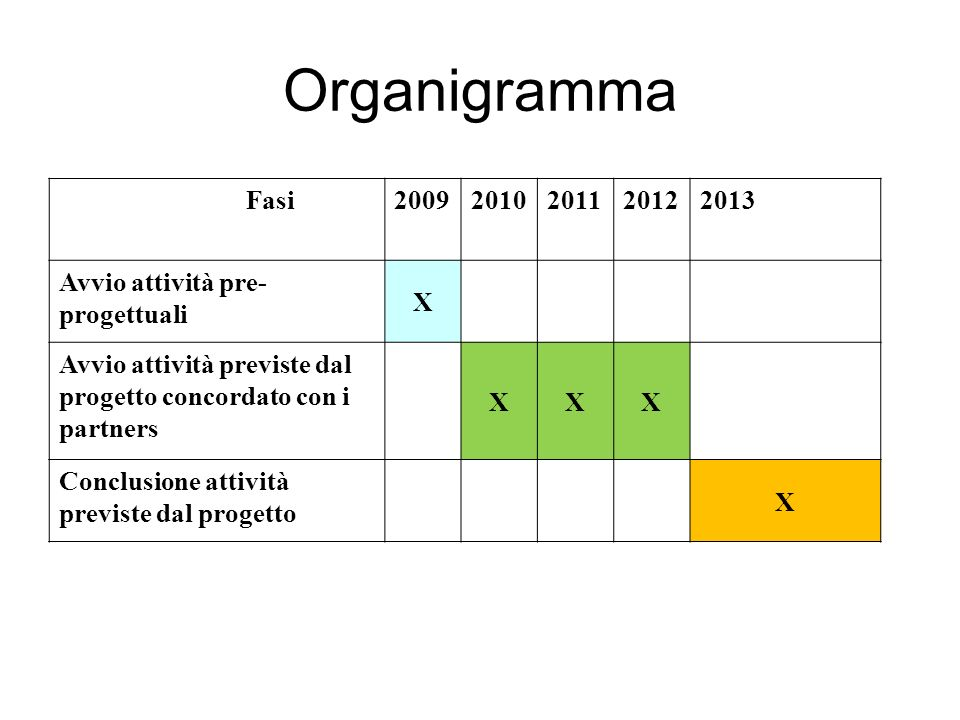 Organigramma Fasi. 2009. 2010. 2011. 2012. 2013. Avvio attività pre-progettuali. X.