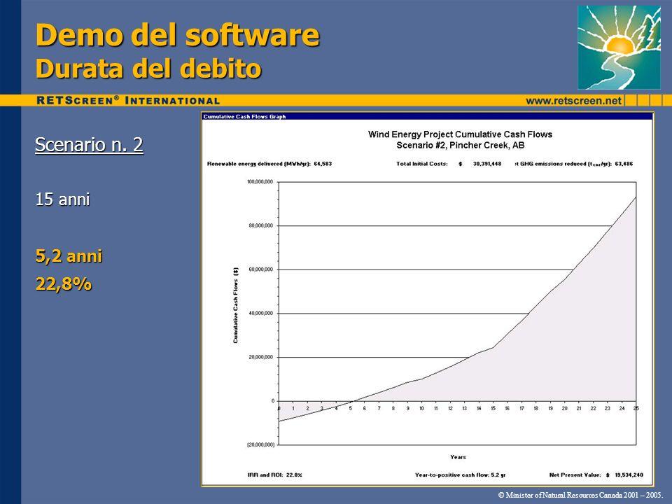 Demo del software Durata del debito