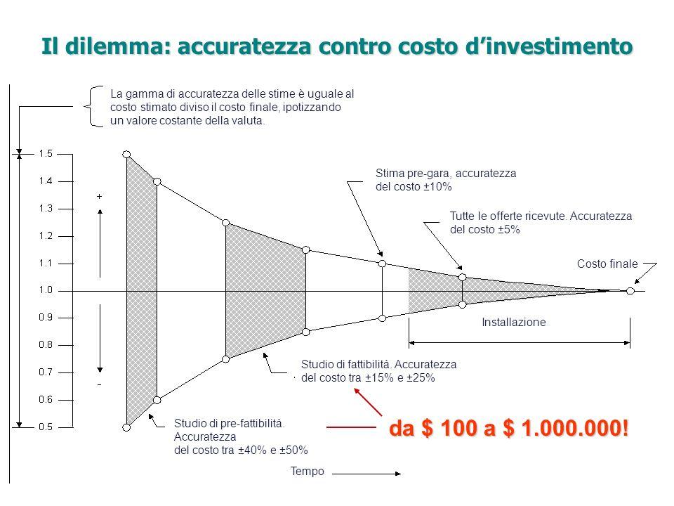 Il dilemma: accuratezza contro costo d'investimento
