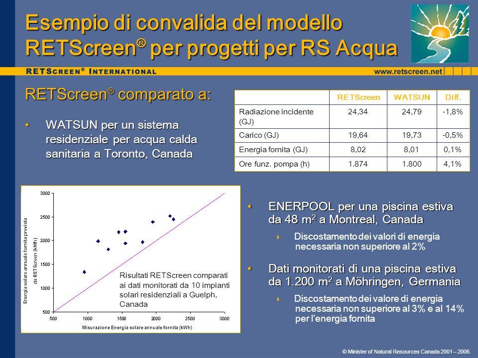 Esempio di convalida del modello RETScreen® per progetti per RS Acqua