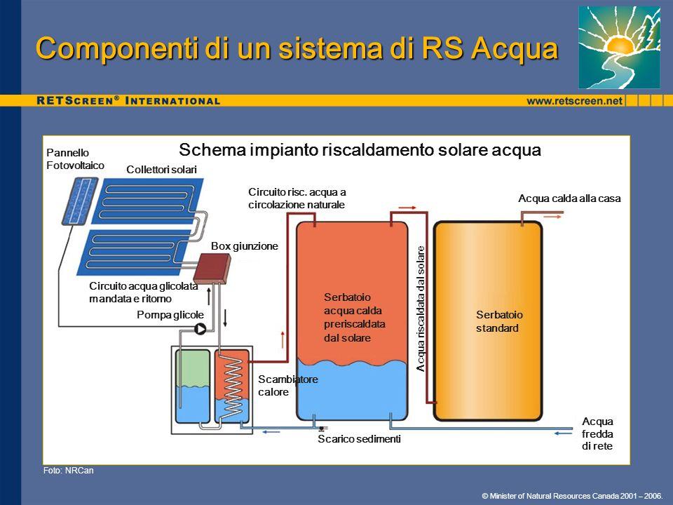 Componenti di un sistema di RS Acqua