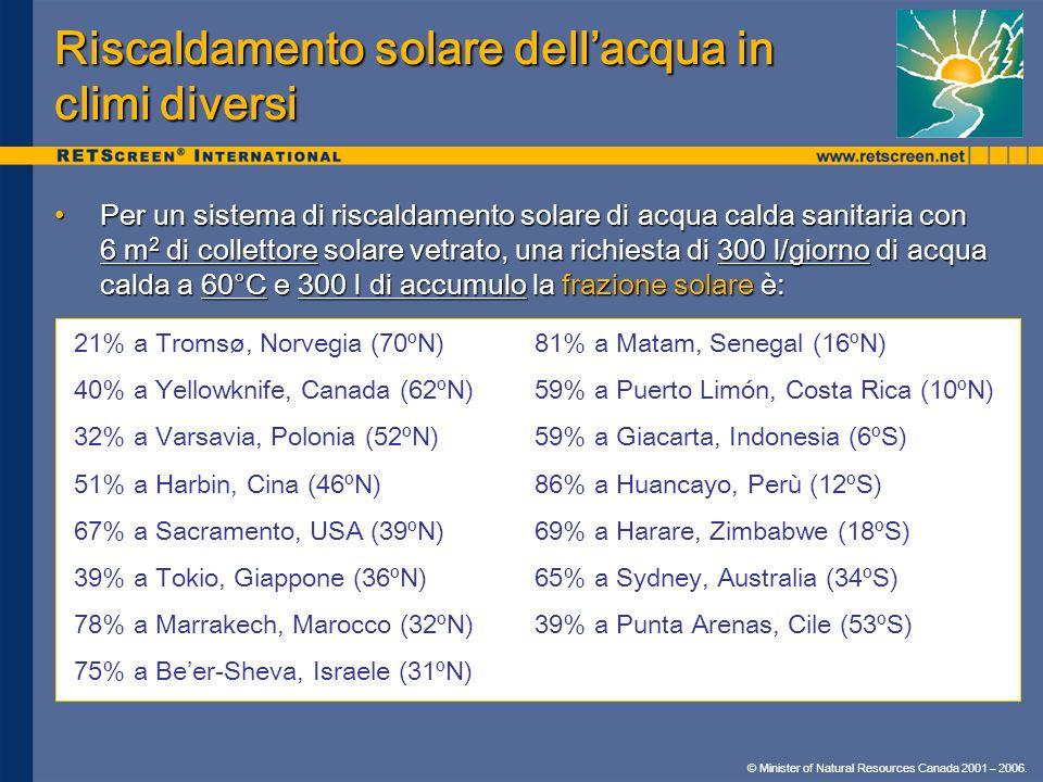 Riscaldamento solare dell'acqua in climi diversi