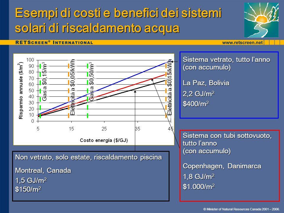 Esempi di costi e benefici dei sistemi solari di riscaldamento acqua