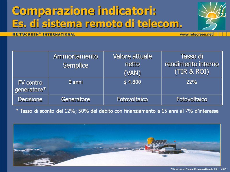 Comparazione indicatori: Es. di sistema remoto di telecom.