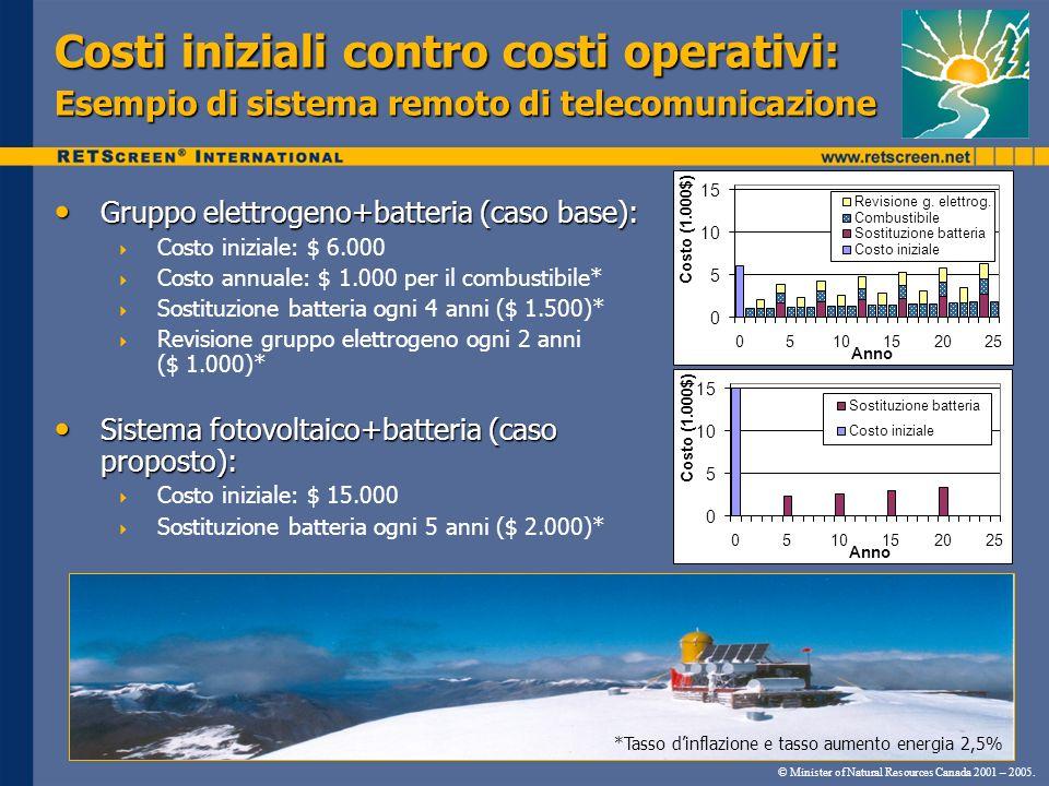 Costi iniziali contro costi operativi: Esempio di sistema remoto di telecomunicazione