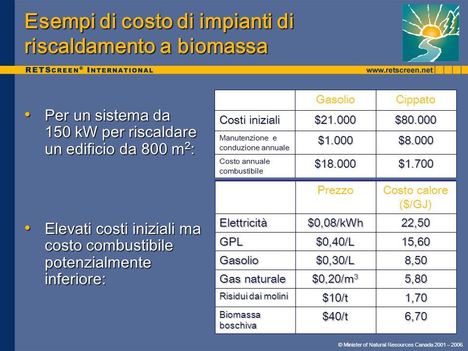Esempi di costo di impianti di riscaldamento a biomassa