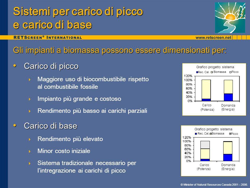 Sistemi per carico di picco e carico di base