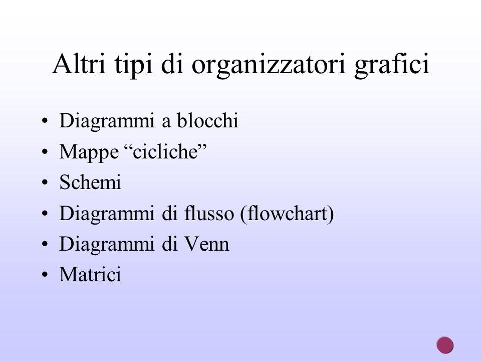 Altri tipi di organizzatori grafici