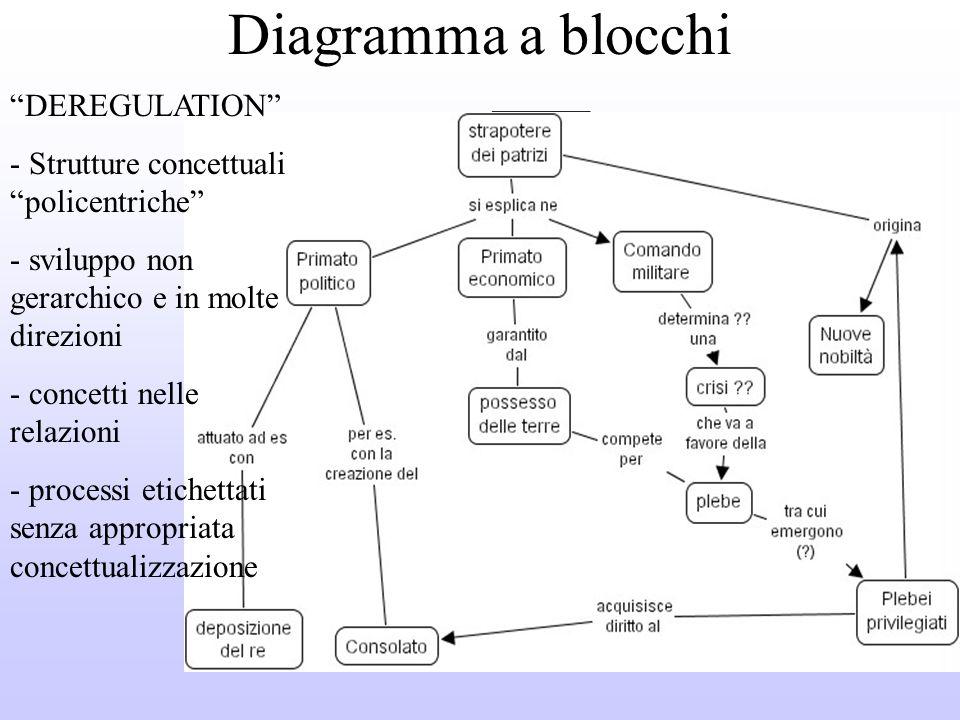 Diagramma a blocchi DEREGULATION