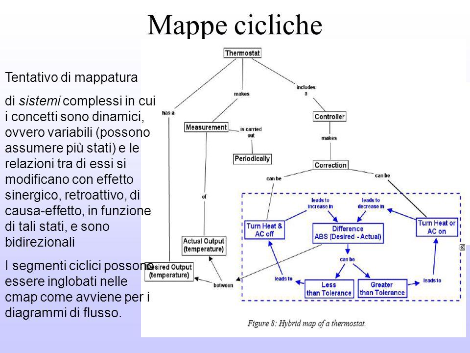Mappe cicliche Tentativo di mappatura
