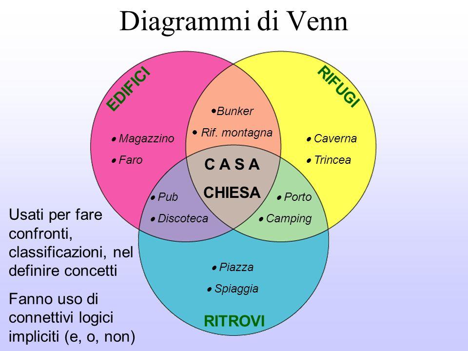 Diagrammi di Venn EDIFICI RIFUGI C A S A CHIESA