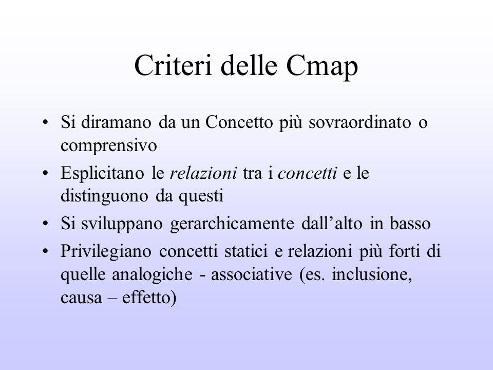 Criteri delle Cmap Si diramano da un Concetto più sovraordinato o comprensivo. Esplicitano le relazioni tra i concetti e le distinguono da questi.