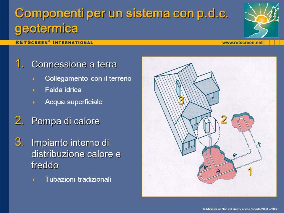 Componenti per un sistema con p.d.c. geotermica