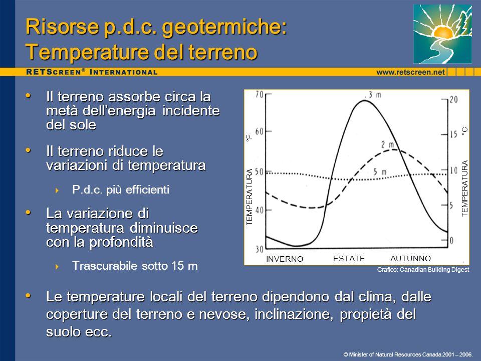 Risorse p.d.c. geotermiche: Temperature del terreno