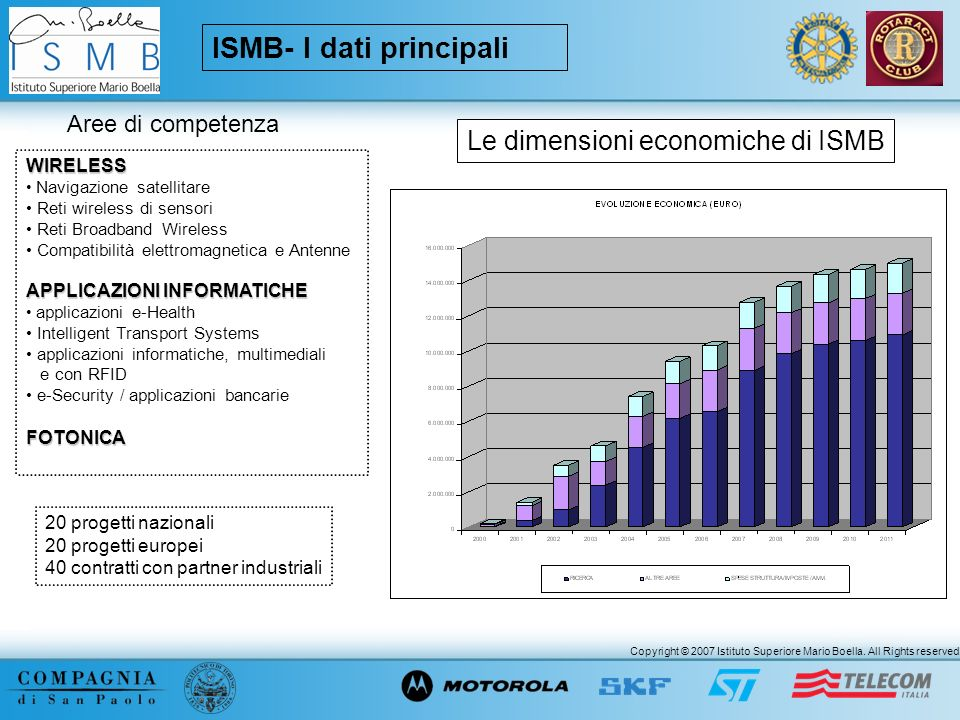 ISMB- I dati principali
