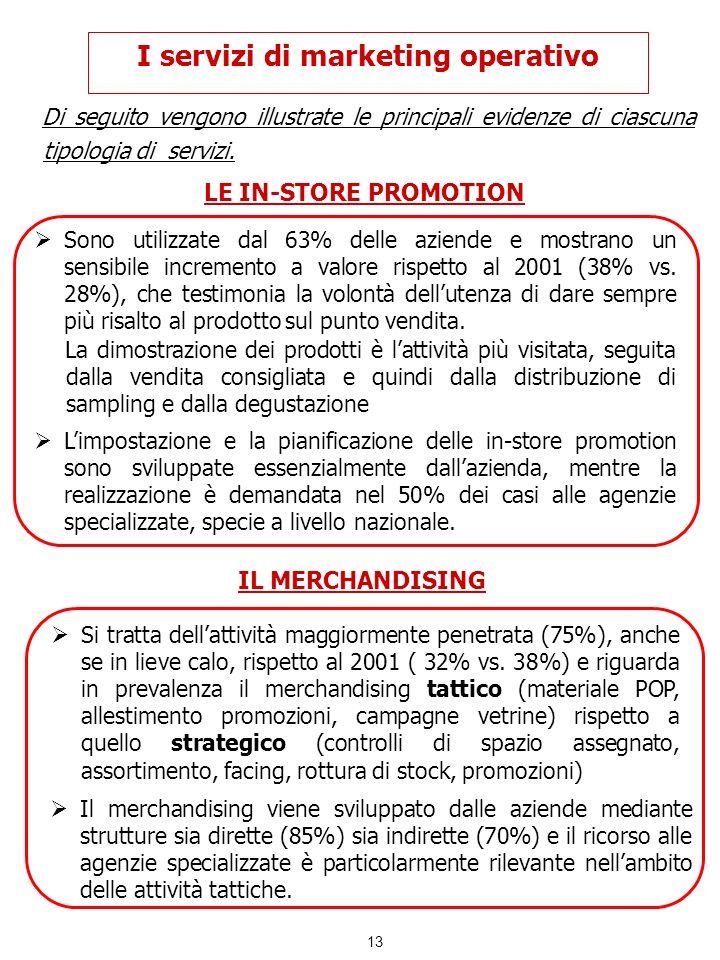 I servizi di marketing operativo