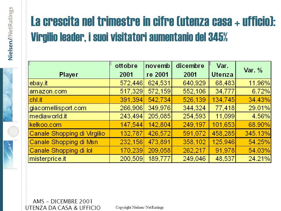 La crescita nel trimestre in cifre (utenza casa + ufficio): Virgilio leader, i suoi visitatori aumentanio del 345%