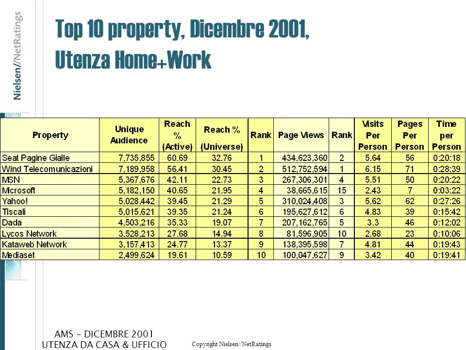 Top 10 property, Dicembre 2001, Utenza Home+Work