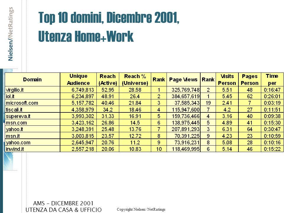 Top 10 domini, Dicembre 2001, Utenza Home+Work