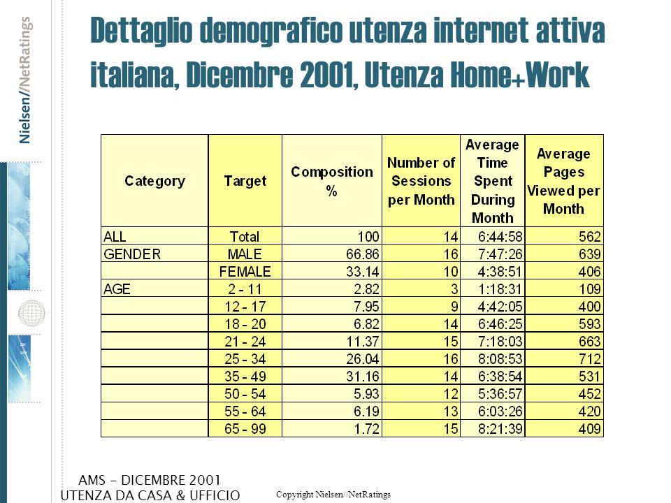 Dettaglio demografico utenza internet attiva italiana, Dicembre 2001, Utenza Home+Work