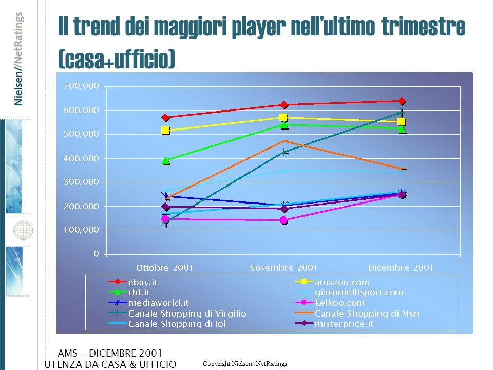 Il trend dei maggiori player nell'ultimo trimestre (casa+ufficio)