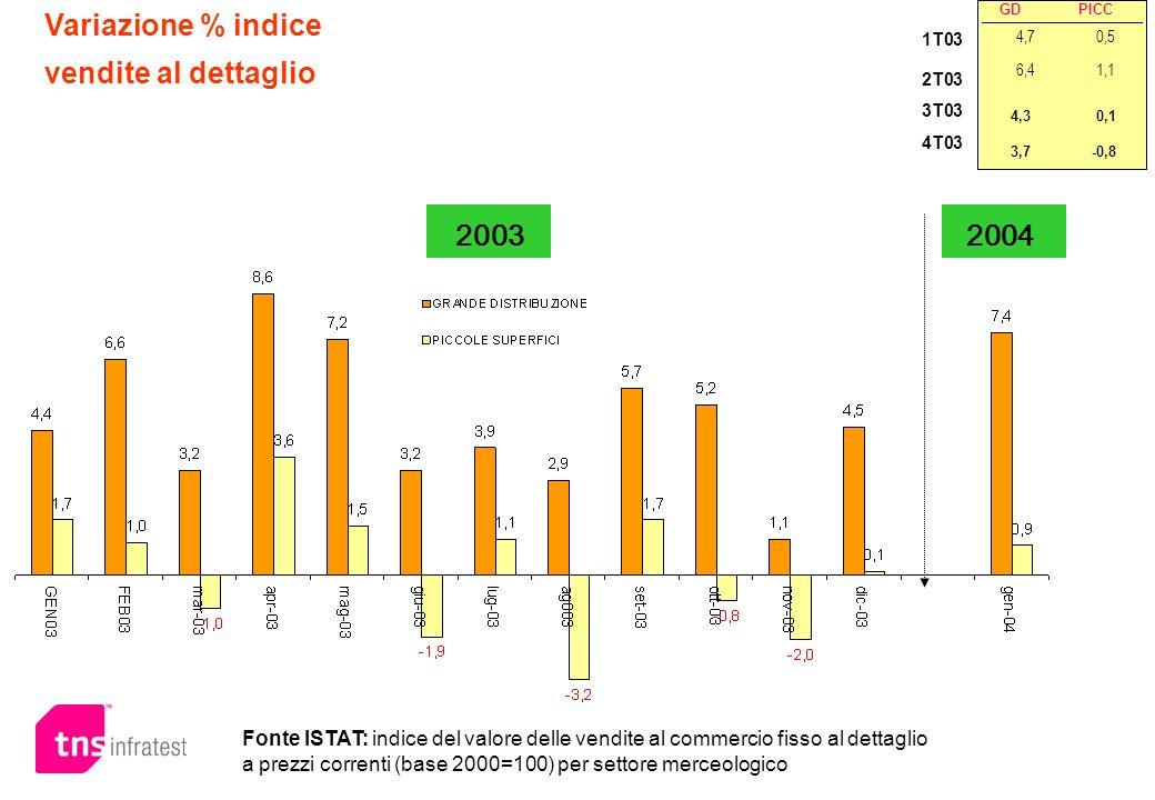 Variazione % indice vendite al dettaglio