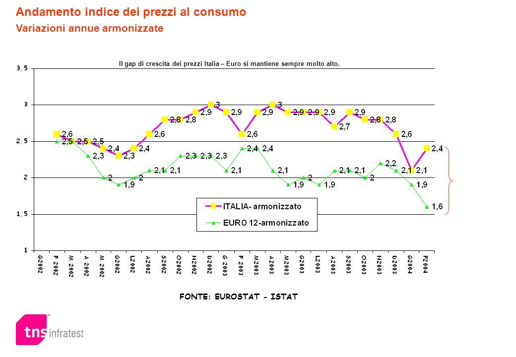 Andamento indice dei prezzi al consumo