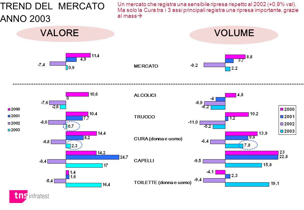 TREND DEL MERCATO ANNO 2003 VALORE VOLUME