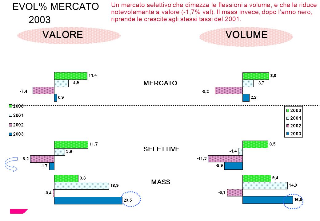EVOL% MERCATO 2003 VALORE VOLUME